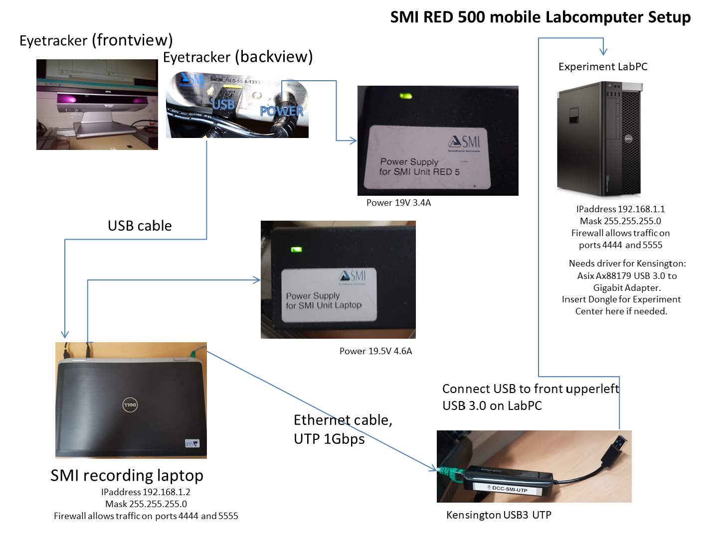 SMI RED 500 lab setup (DCC, BSI is similar)
