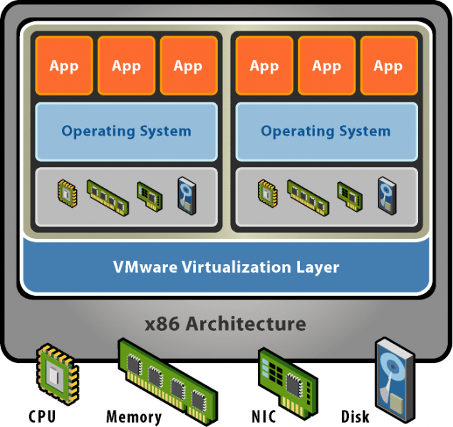 File:Virtualization.png