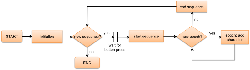 File:DocsSectionsExampleSentences Flowchart.png